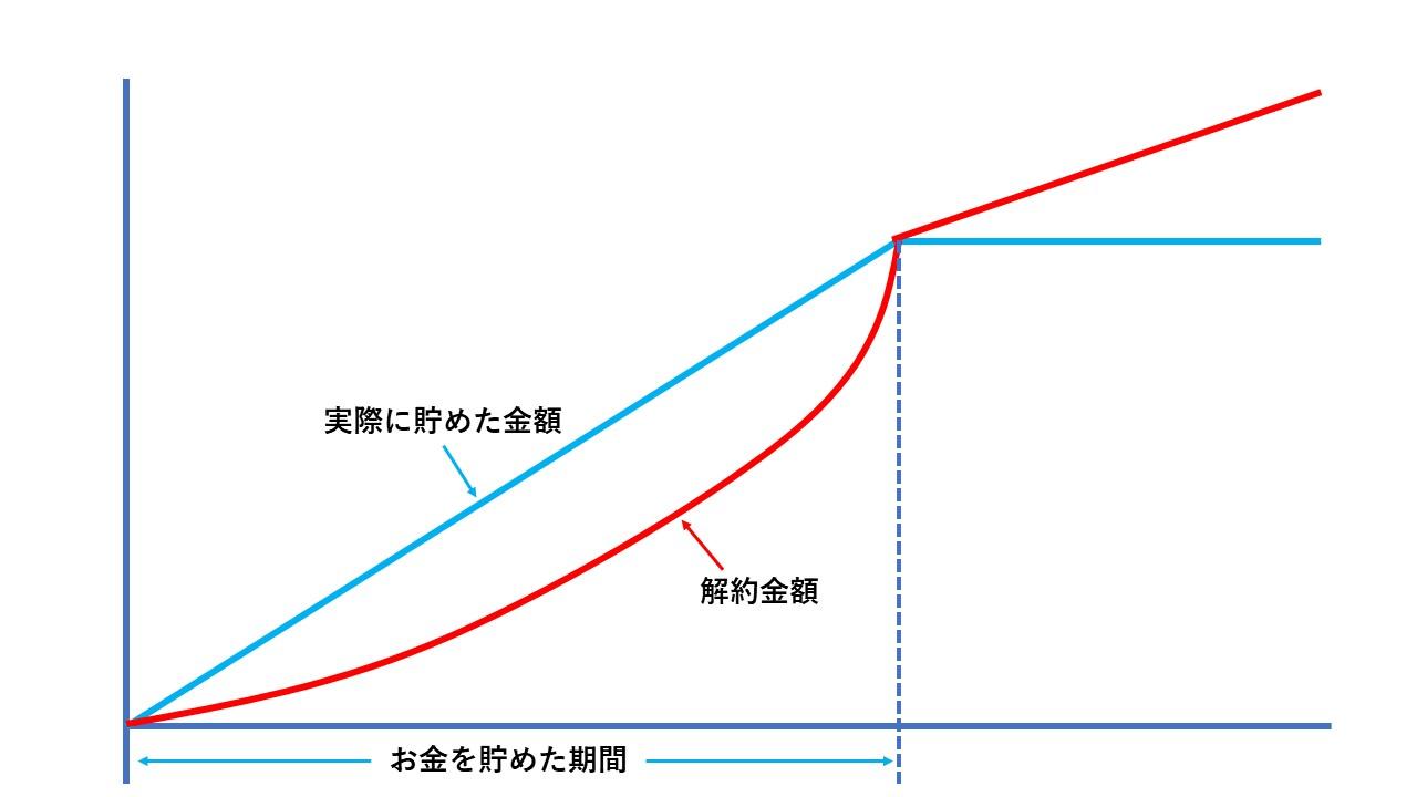 生命保険の図