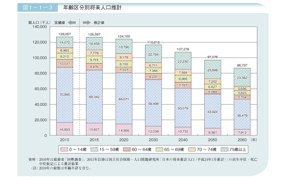 将来推計人口でみる50年後の日本