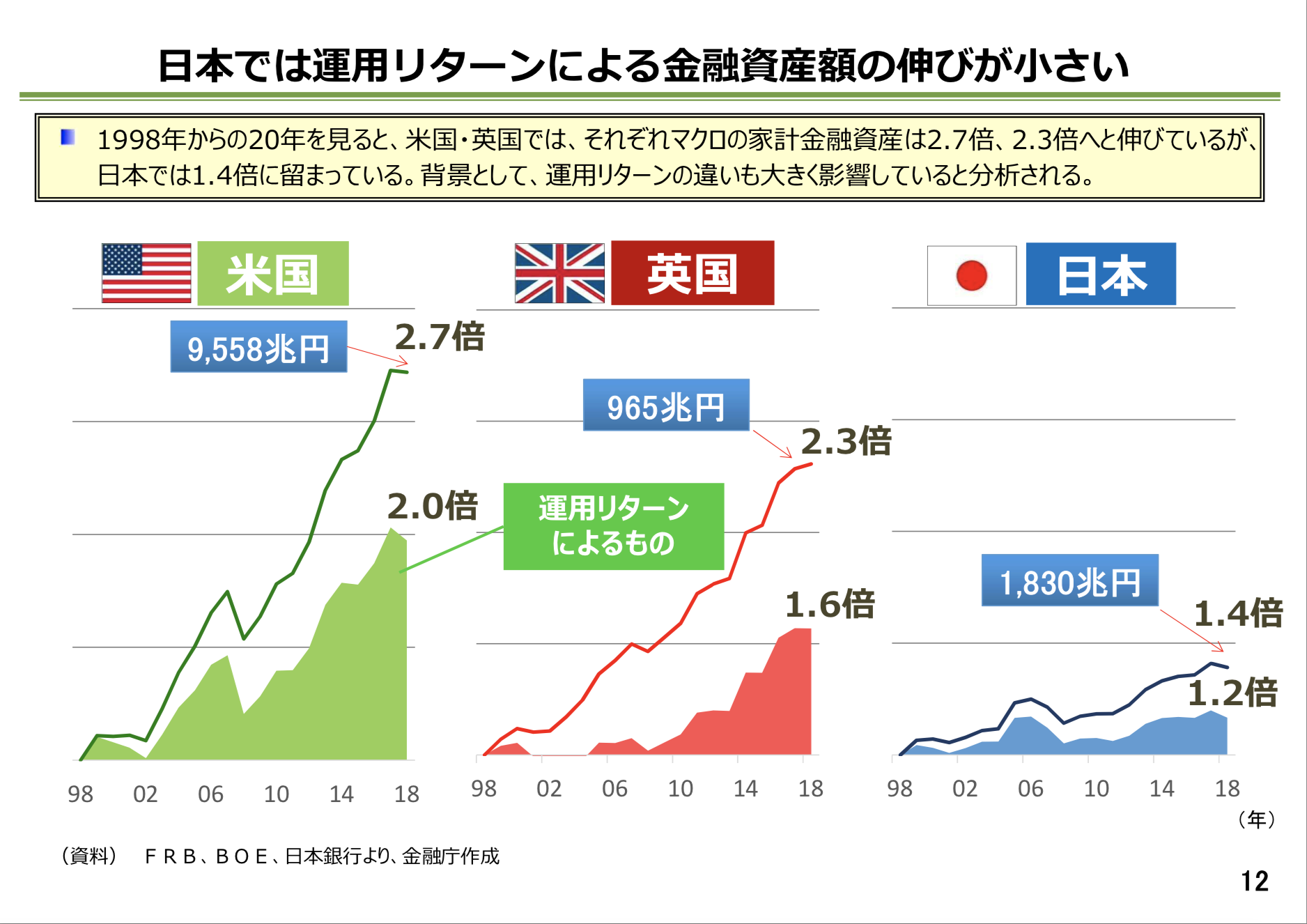 人生100年時代における資産形成